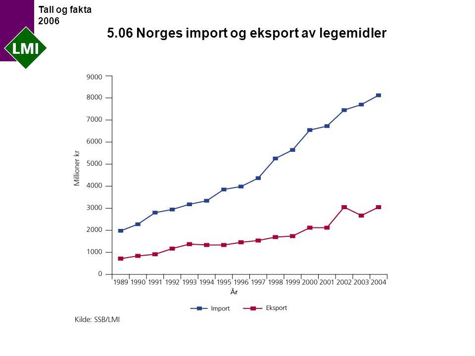 Tall og fakta 2006 5.06 Norges import og eksport av legemidler