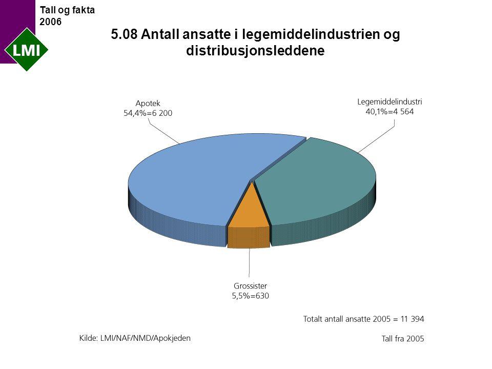 Tall og fakta 2006 5.08 Antall ansatte i legemiddelindustrien og distribusjonsleddene