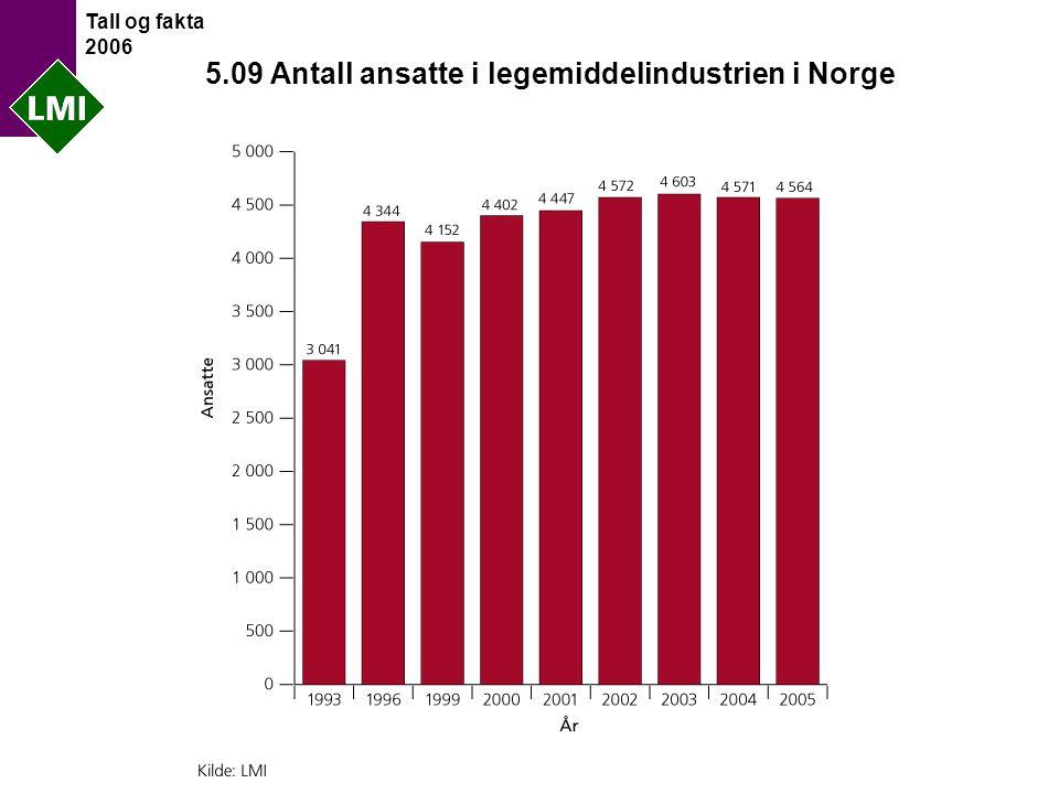 Tall og fakta 2006 5.09 Antall ansatte i legemiddelindustrien i Norge