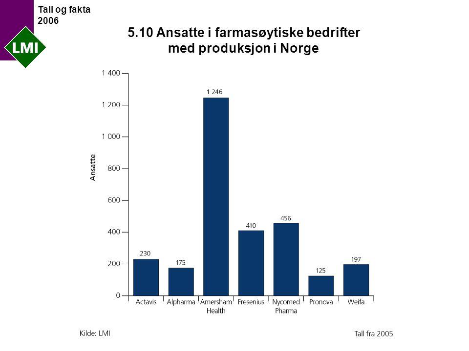 Tall og fakta 2006 5.10 Ansatte i farmasøytiske bedrifter med produksjon i Norge