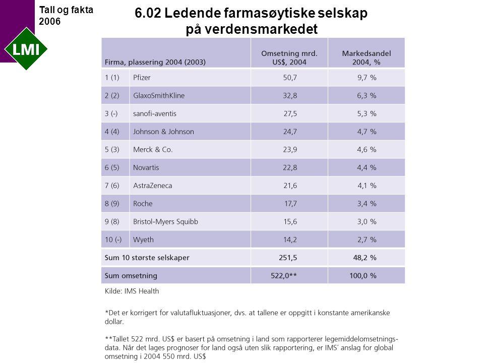Tall og fakta 2006 6.02 Ledende farmasøytiske selskap på verdensmarkedet