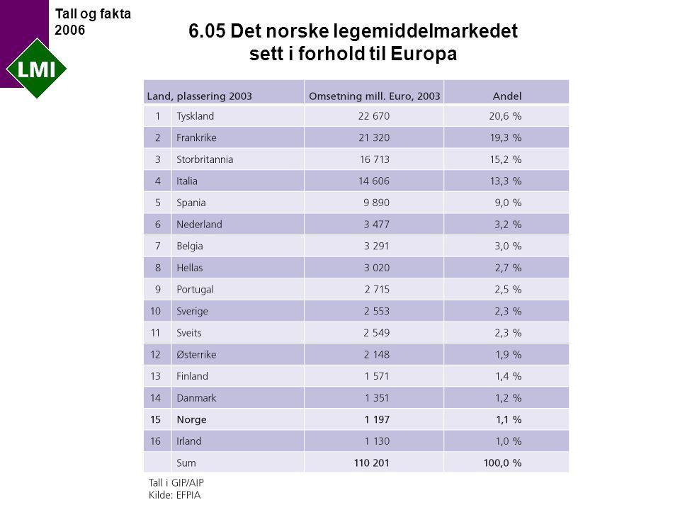Tall og fakta 2006 6.05 Det norske legemiddelmarkedet sett i forhold til Europa