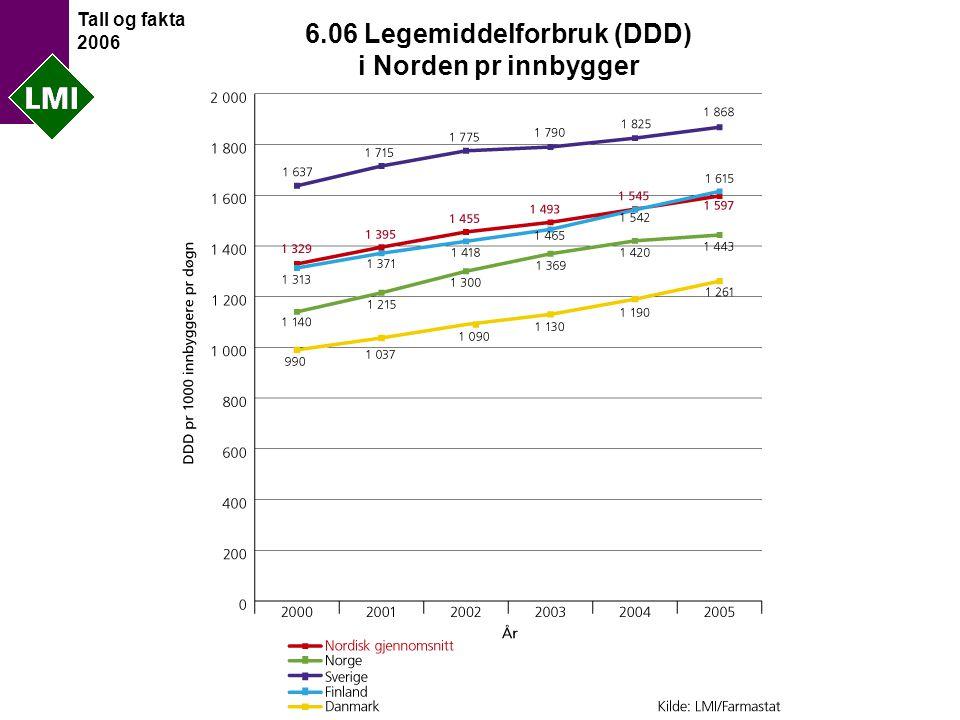 Tall og fakta 2006 6.06 Legemiddelforbruk (DDD) i Norden pr innbygger