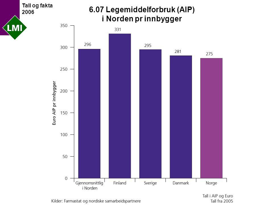 Tall og fakta 2006 6.07 Legemiddelforbruk (AIP) i Norden pr innbygger