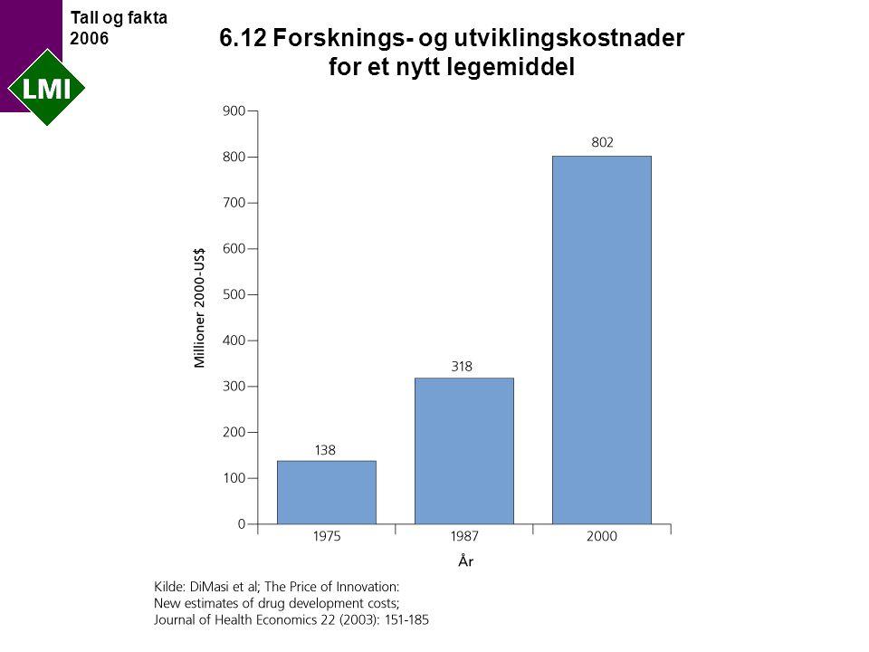 Tall og fakta 2006 6.12 Forsknings- og utviklingskostnader for et nytt legemiddel
