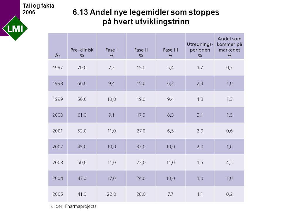 Tall og fakta 2006 6.13 Andel nye legemidler som stoppes på hvert utviklingstrinn