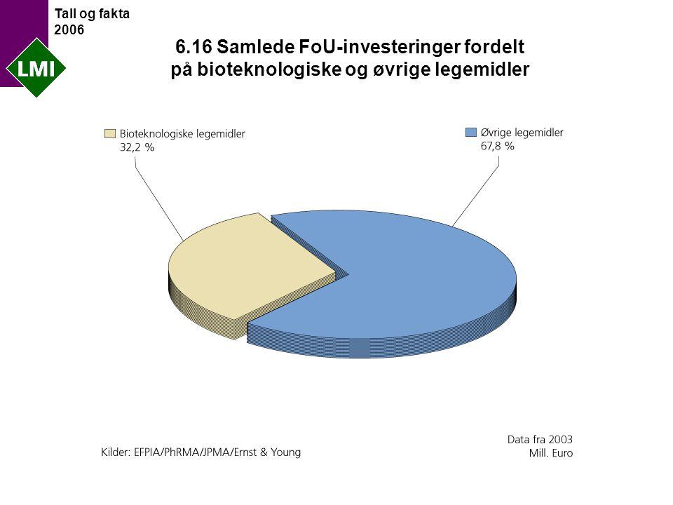 Tall og fakta 2006 6.16 Samlede FoU-investeringer fordelt på bioteknologiske og øvrige legemidler