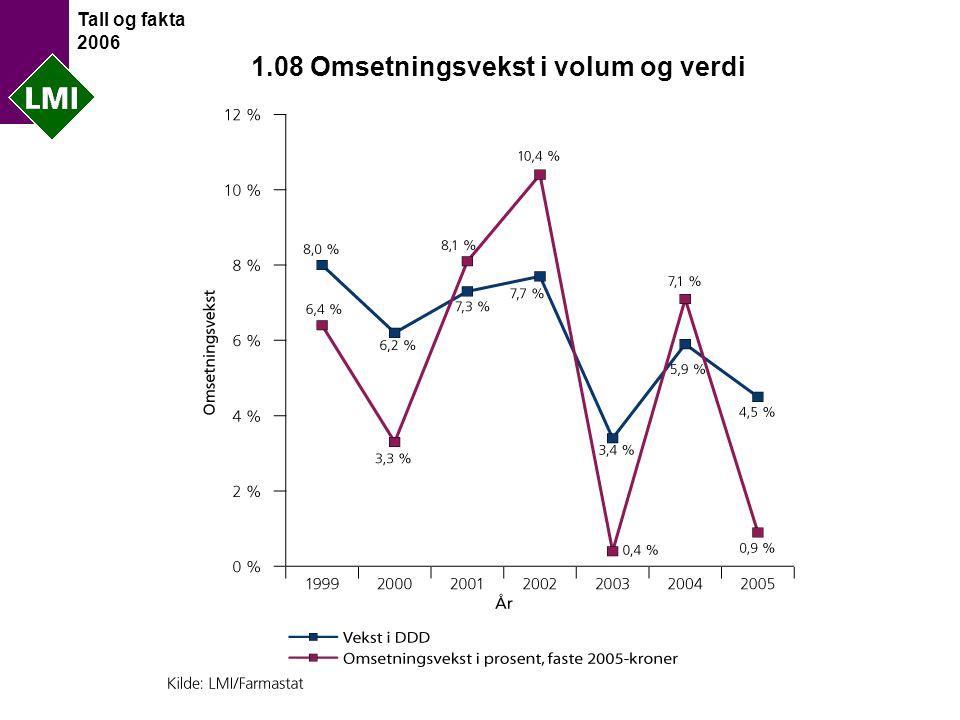 Tall og fakta 2006 5.07 Antall mottakerland av norskproduserte legemidler