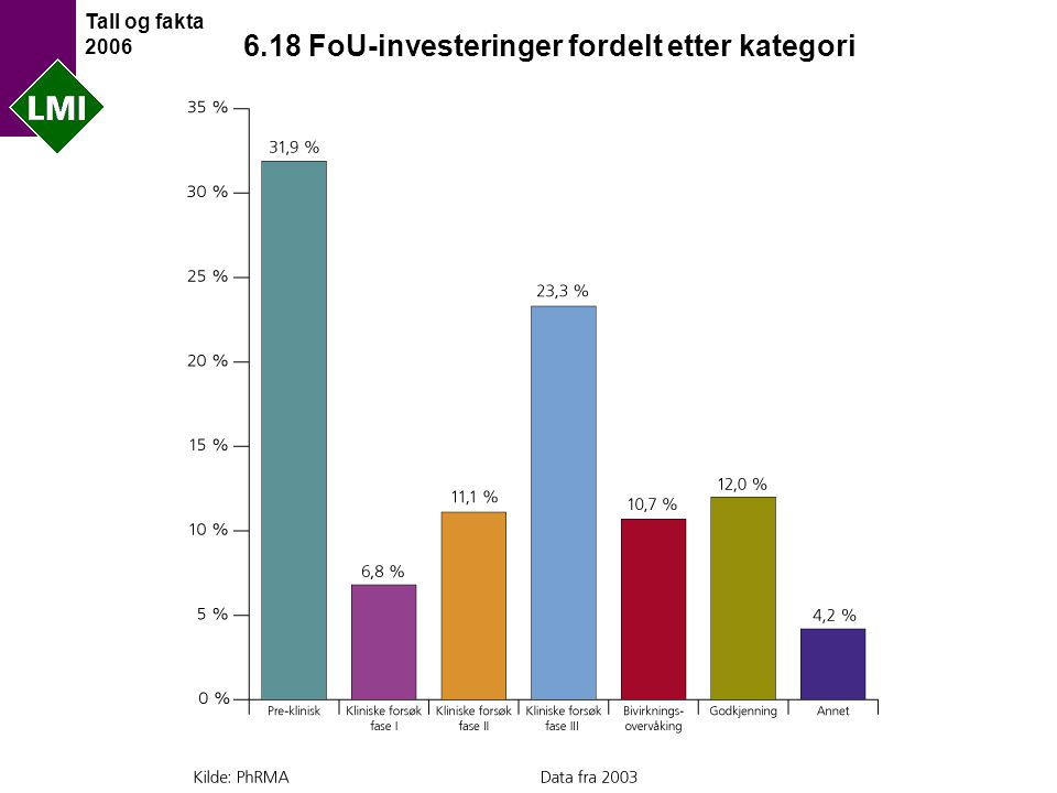 Tall og fakta 2006 6.18 FoU-investeringer fordelt etter kategori