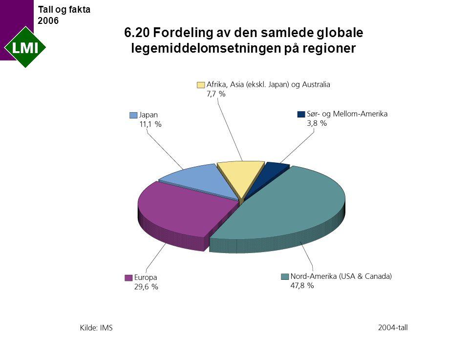 Tall og fakta 2006 6.20 Fordeling av den samlede globale legemiddelomsetningen på regioner