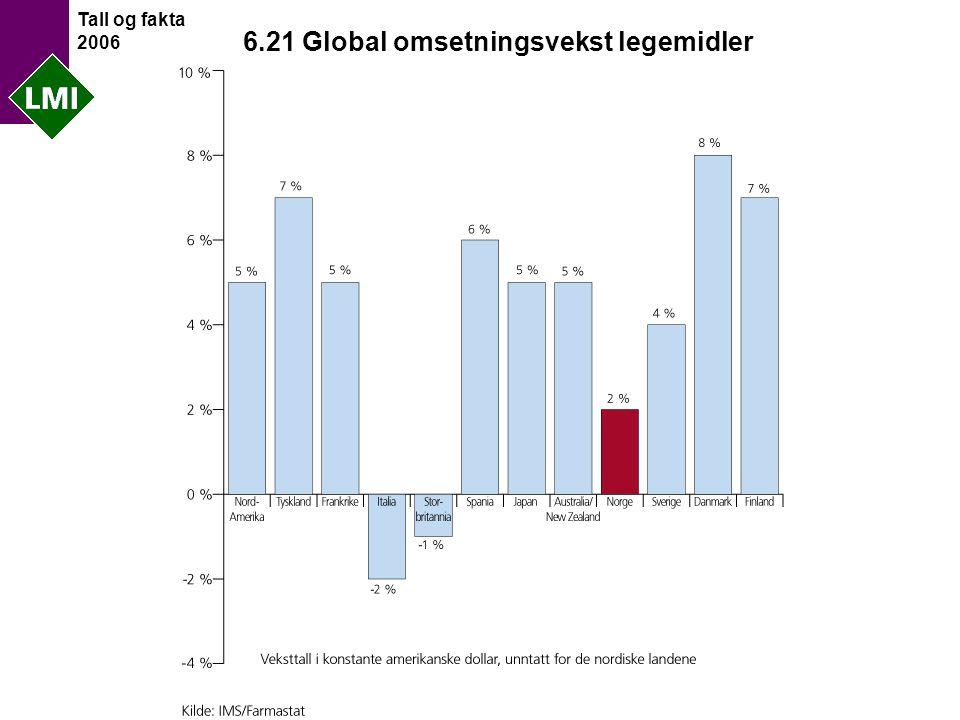 Tall og fakta 2006 6.21 Global omsetningsvekst legemidler