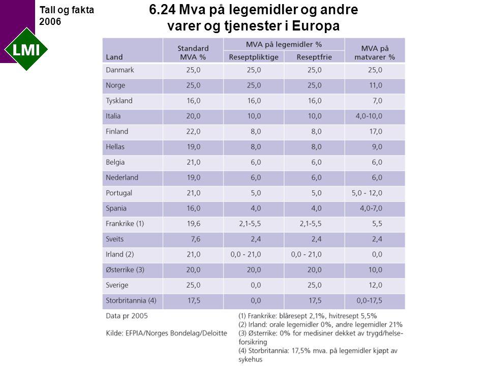 Tall og fakta 2006 6.24 Mva på legemidler og andre varer og tjenester i Europa
