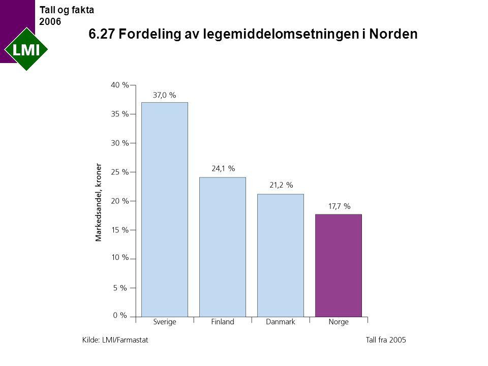 Tall og fakta 2006 6.27 Fordeling av legemiddelomsetningen i Norden
