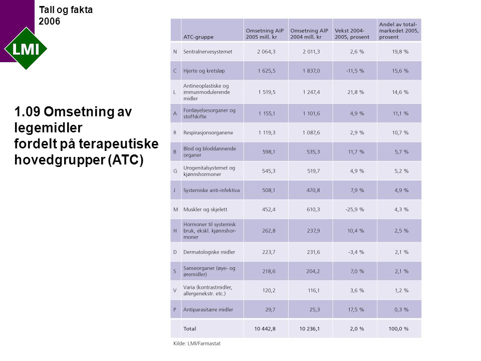 Tall og fakta 2006 1.09 Omsetning av legemidler fordelt på terapeutiske hovedgrupper (ATC)