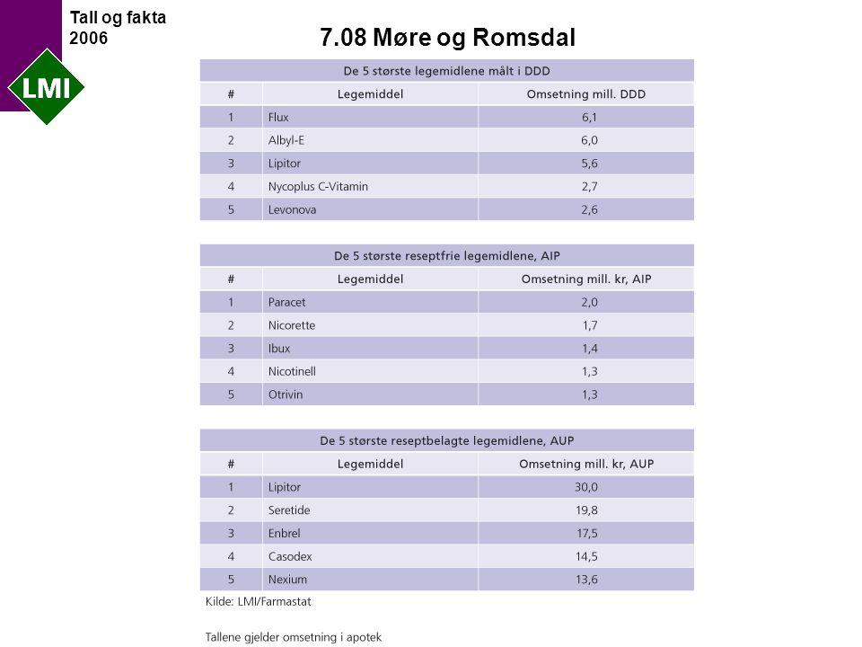 Tall og fakta 2006 7.08 Møre og Romsdal