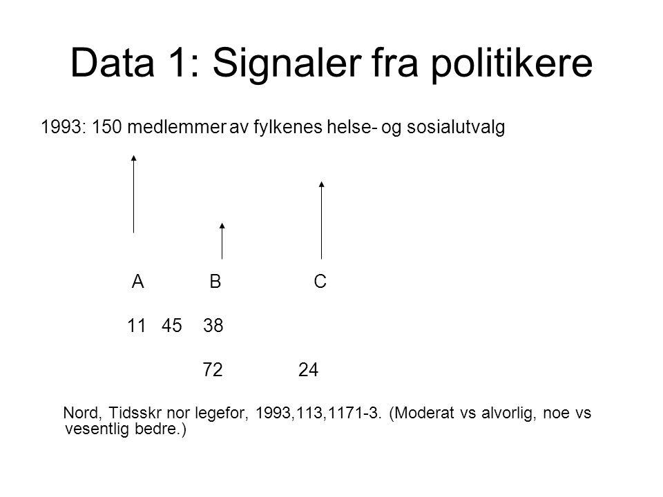 Data 1: Signaler fra politikere 1993: 150 medlemmer av fylkenes helse- og sosialutvalg A B C 11 45 38 72 24 Nord, Tidsskr nor legefor, 1993,113,1171-3