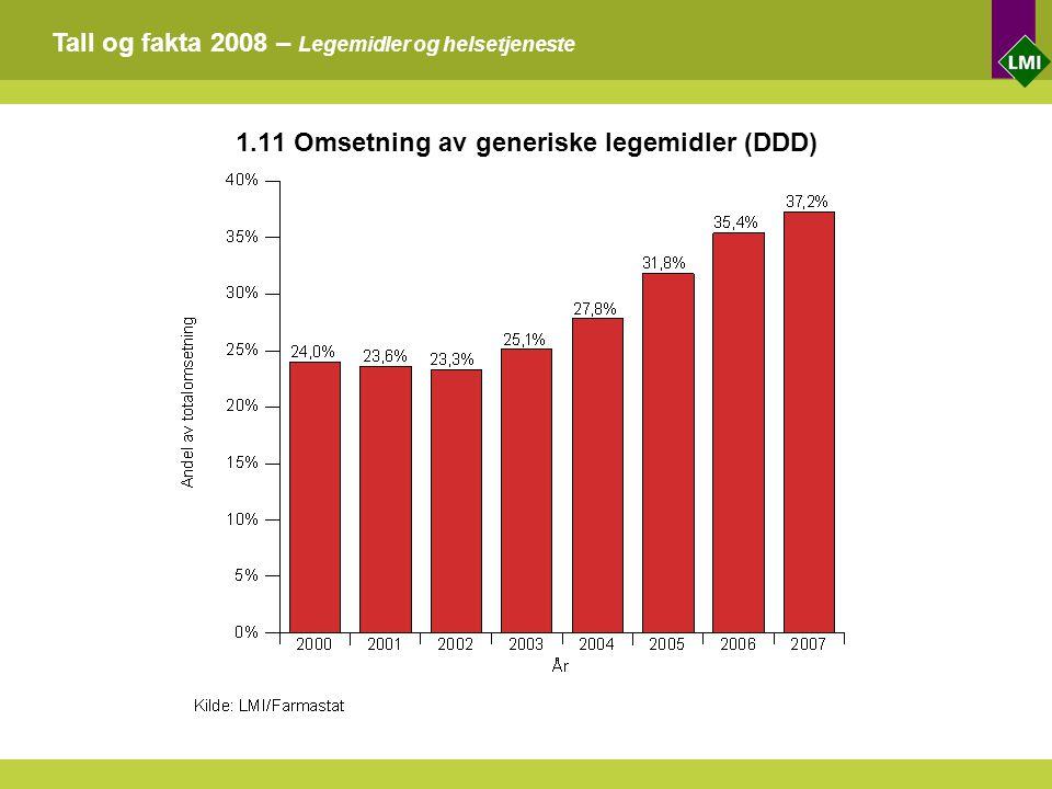 Tall og fakta 2008 – Legemidler og helsetjeneste 1.11 Omsetning av generiske legemidler (DDD)