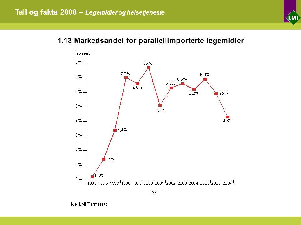 Tall og fakta 2008 – Legemidler og helsetjeneste 1.13 Markedsandel for parallellimporterte legemidler