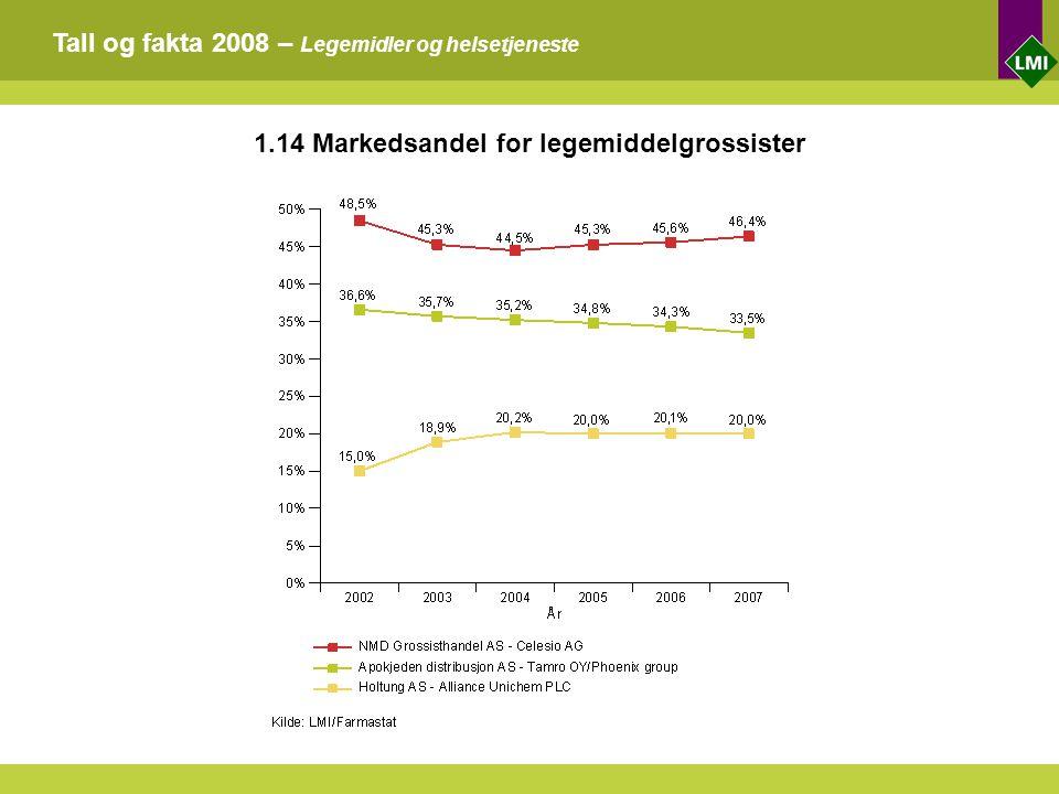 Tall og fakta 2008 – Legemidler og helsetjeneste 1.14 Markedsandel for legemiddelgrossister