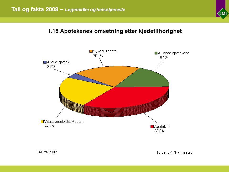 Tall og fakta 2008 – Legemidler og helsetjeneste 1.15 Apotekenes omsetning etter kjedetilhørighet