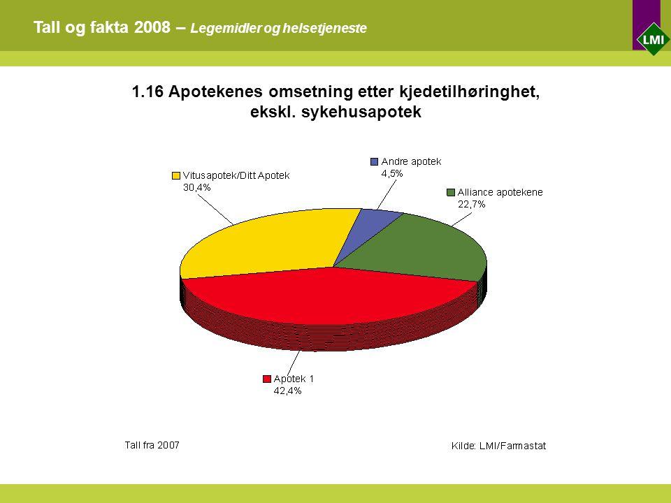 Tall og fakta 2008 – Legemidler og helsetjeneste 1.16 Apotekenes omsetning etter kjedetilhøringhet, ekskl.
