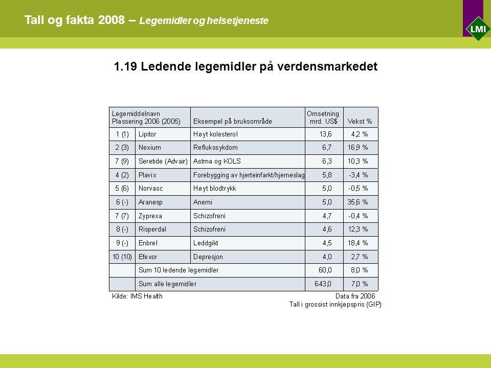 Tall og fakta 2008 – Legemidler og helsetjeneste 1.19 Ledende legemidler på verdensmarkedet