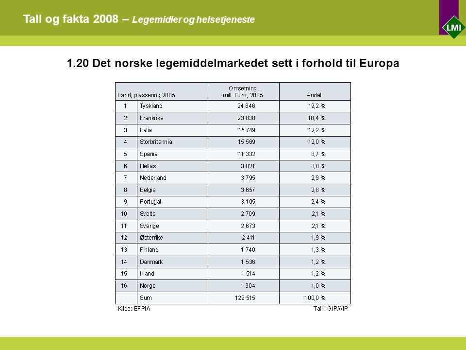 Tall og fakta 2008 – Legemidler og helsetjeneste 1.20 Det norske legemiddelmarkedet sett i forhold til Europa
