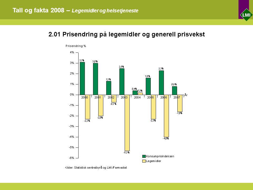 Tall og fakta 2008 – Legemidler og helsetjeneste 2.01 Prisendring på legemidler og generell prisvekst