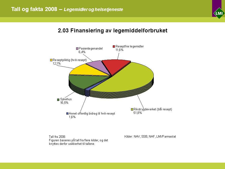 Tall og fakta 2008 – Legemidler og helsetjeneste 2.03 Finansiering av legemiddelforbruket