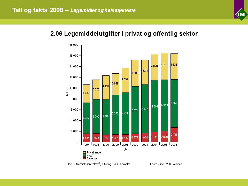 Tall og fakta 2008 – Legemidler og helsetjeneste 2.06 Legemiddelutgifter i privat og offentlig sektor