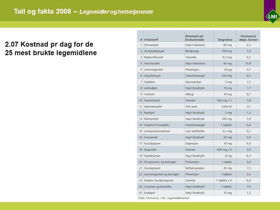 Tall og fakta 2008 – Legemidler og helsetjeneste 2.07 Kostnad pr dag for de 25 mest brukte legemidlene