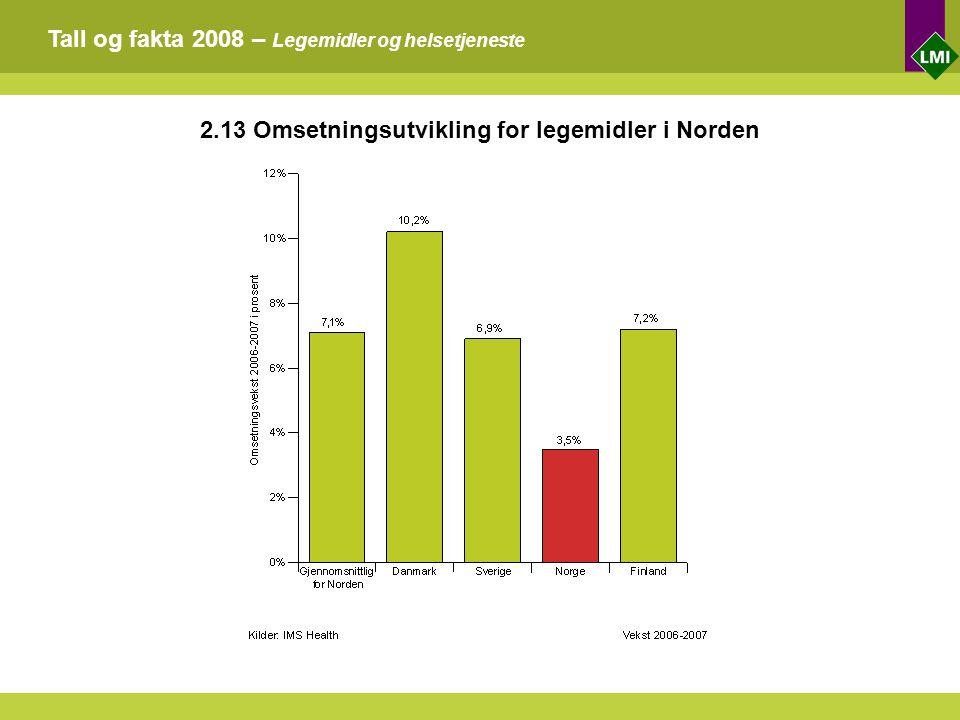 Tall og fakta 2008 – Legemidler og helsetjeneste 2.13 Omsetningsutvikling for legemidler i Norden