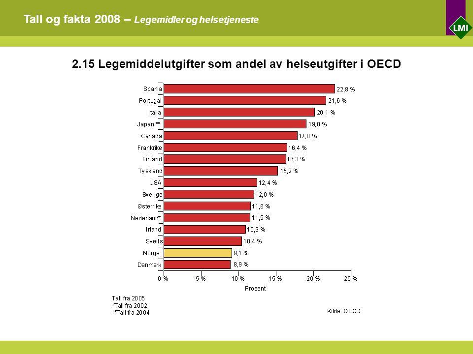 Tall og fakta 2008 – Legemidler og helsetjeneste 2.15 Legemiddelutgifter som andel av helseutgifter i OECD