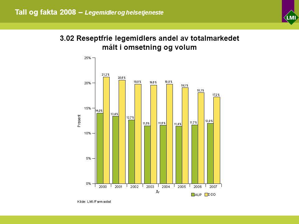 Tall og fakta 2008 – Legemidler og helsetjeneste 3.02 Reseptfrie legemidlers andel av totalmarkedet målt i omsetning og volum