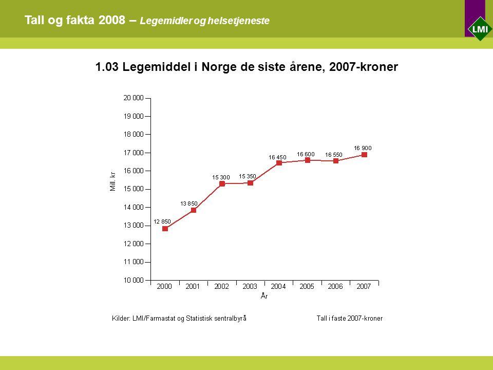 Tall og fakta 2008 – Legemidler og helsetjeneste 1.03 Legemiddel i Norge de siste årene, 2007-kroner