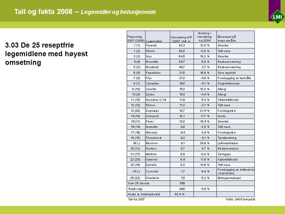 Tall og fakta 2008 – Legemidler og helsetjeneste 3.03 De 25 reseptfrie legemidlene med høyest omsetning