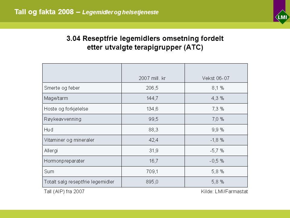 Tall og fakta 2008 – Legemidler og helsetjeneste 3.04 Reseptfrie legemidlers omsetning fordelt etter utvalgte terapigrupper (ATC)