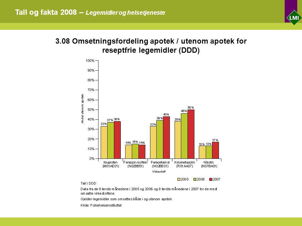 Tall og fakta 2008 – Legemidler og helsetjeneste 3.08 Omsetningsfordeling apotek / utenom apotek for reseptfrie legemidler (DDD)