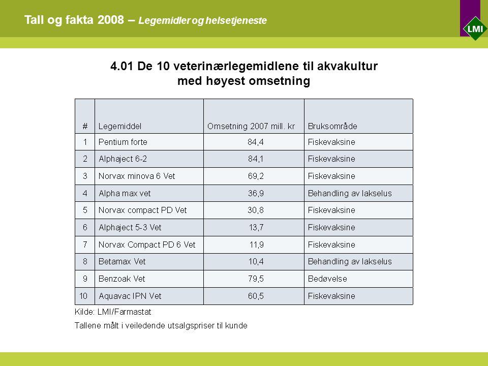 Tall og fakta 2008 – Legemidler og helsetjeneste 4.01 De 10 veterinærlegemidlene til akvakultur med høyest omsetning