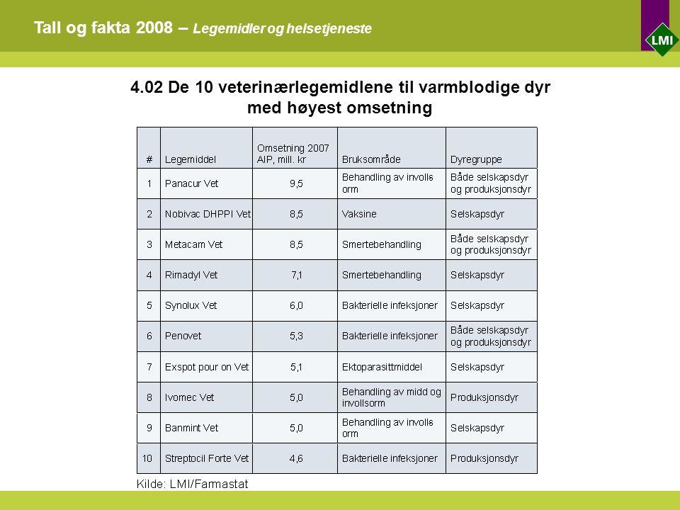Tall og fakta 2008 – Legemidler og helsetjeneste 4.02 De 10 veterinærlegemidlene til varmblodige dyr med høyest omsetning