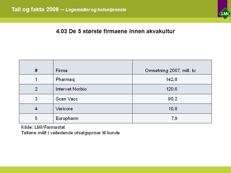 Tall og fakta 2008 – Legemidler og helsetjeneste 4.03 De 5 største firmaene innen akvakultur