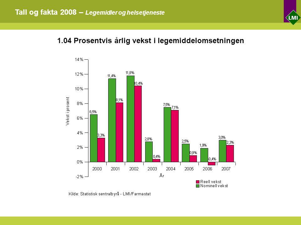 Tall og fakta 2008 – Legemidler og helsetjeneste 1.04 Prosentvis årlig vekst i legemiddelomsetningen