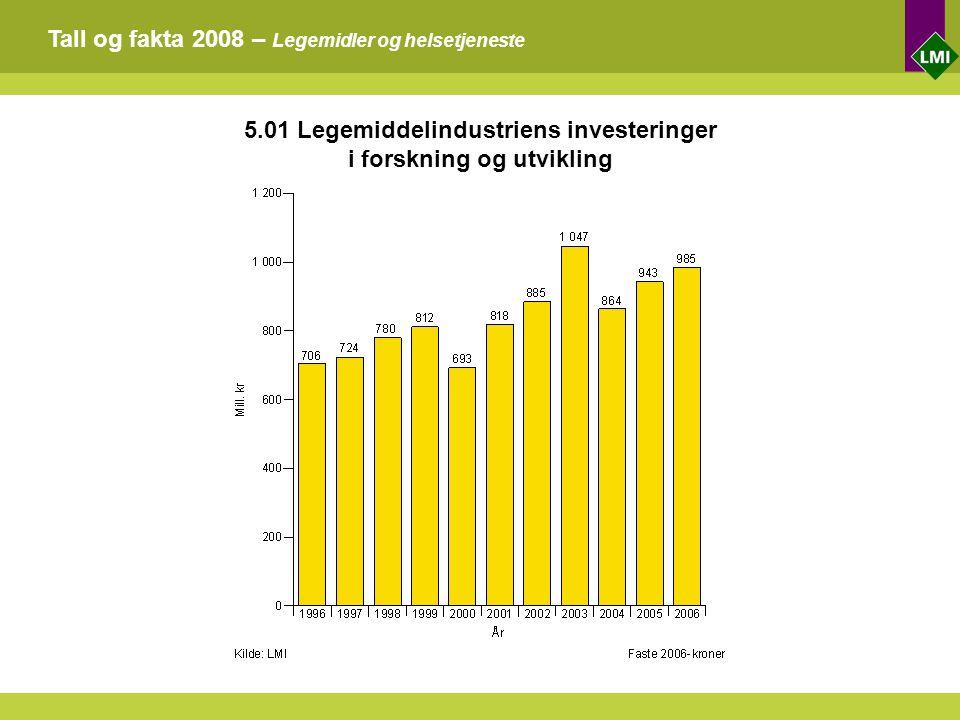 Tall og fakta 2008 – Legemidler og helsetjeneste 5.01 Legemiddelindustriens investeringer i forskning og utvikling
