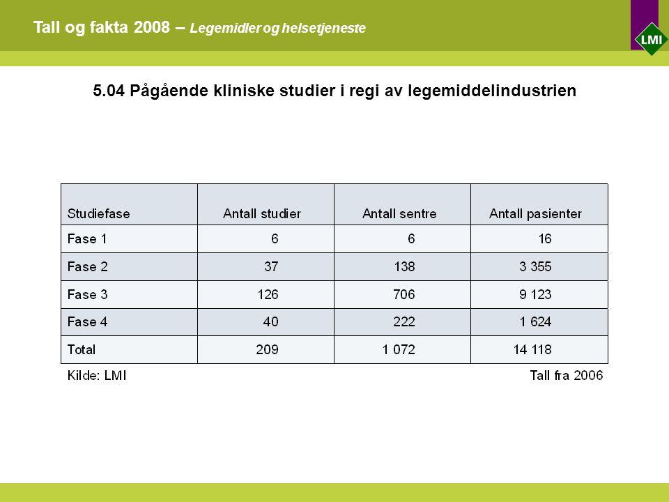 Tall og fakta 2008 – Legemidler og helsetjeneste 5.04 Pågående kliniske studier i regi av legemiddelindustrien