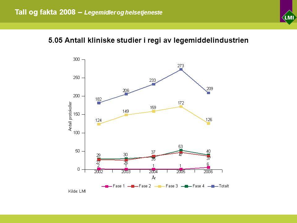 Tall og fakta 2008 – Legemidler og helsetjeneste 5.05 Antall kliniske studier i regi av legemiddelindustrien