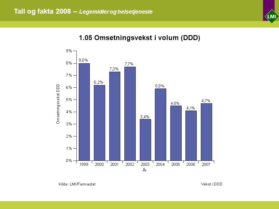 Tall og fakta 2008 – Legemidler og helsetjeneste 1.05 Omsetningsvekst i volum (DDD)