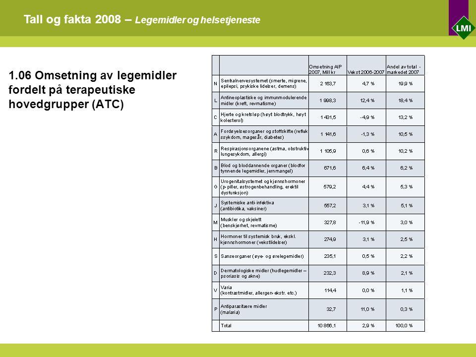Tall og fakta 2008 – Legemidler og helsetjeneste 1.06 Omsetning av legemidler fordelt på terapeutiske hovedgrupper (ATC)