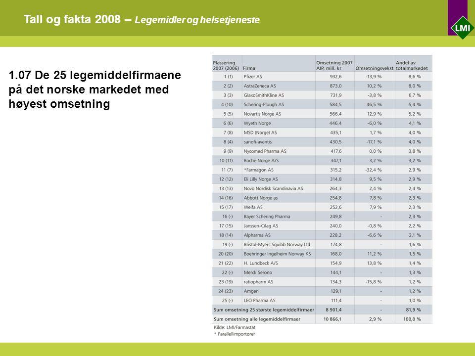 Tall og fakta 2008 – Legemidler og helsetjeneste 1.07 De 25 legemiddelfirmaene på det norske markedet med høyest omsetning