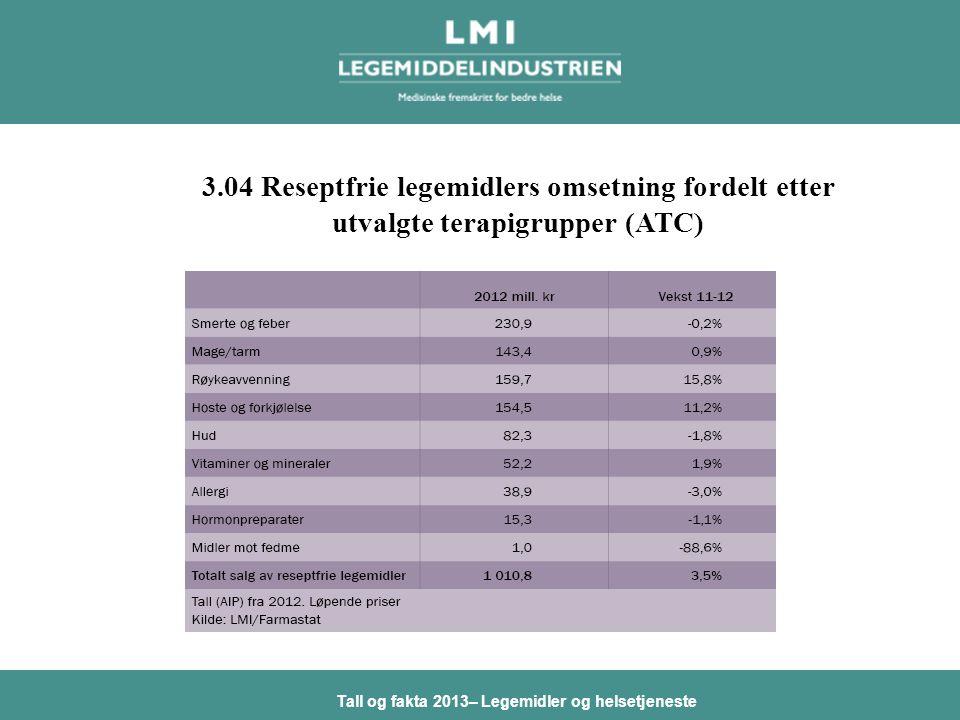 Tall og fakta 2013– Legemidler og helsetjeneste 3.04 Reseptfrie legemidlers omsetning fordelt etter utvalgte terapigrupper (ATC)