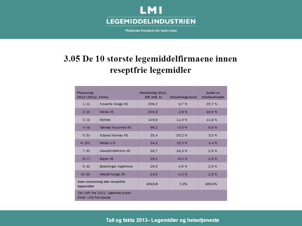 Tall og fakta 2013– Legemidler og helsetjeneste 3.05 De 10 største legemiddelfirmaene innen reseptfrie legemidler